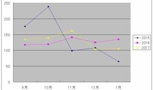 20180319_%e9%81%8e%e5%8e%bb%e4%b8%89%e5%b9%b4%e9%96%93%e3%81%ae%e5%b9%b3%e5%9d%87%e6%97%a5%e7%85%a7%e6%99%82%e9%96%93%ef%bc%99-%ef%bc%91%e6%9c%88