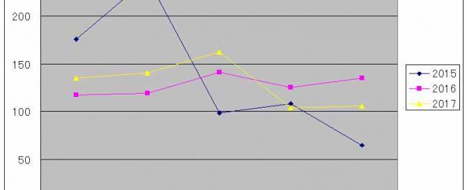 極早生系玉葱と気象データの考察