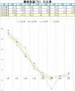 20170214_2017_%e6%9c%80%e4%bd%8e%e6%b0%97%e6%b8%a9s